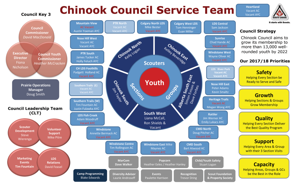 The Chinook Council Service Team